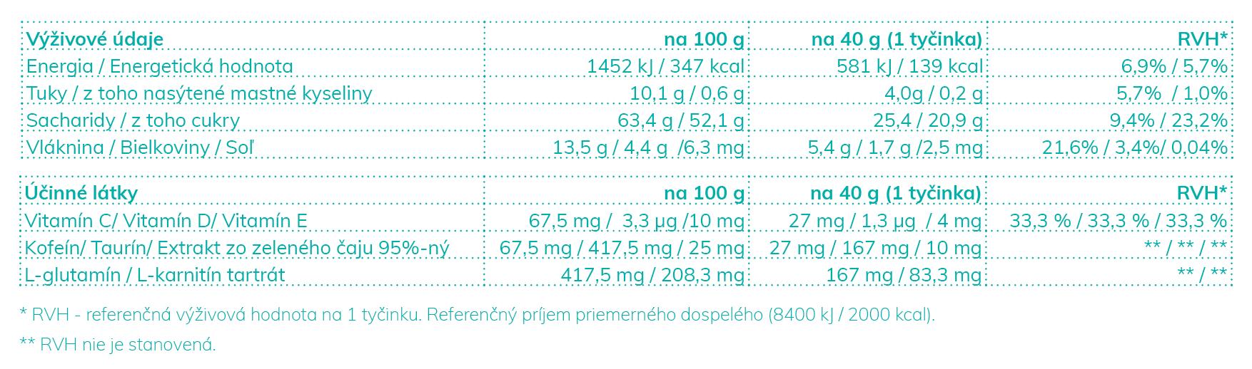 tabulka zachranka